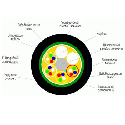 Оптические кабели модульной конструкции марок ОТД (ОТДН) и ОТМ (ОТМН)